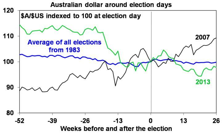 Australian dollar around election days