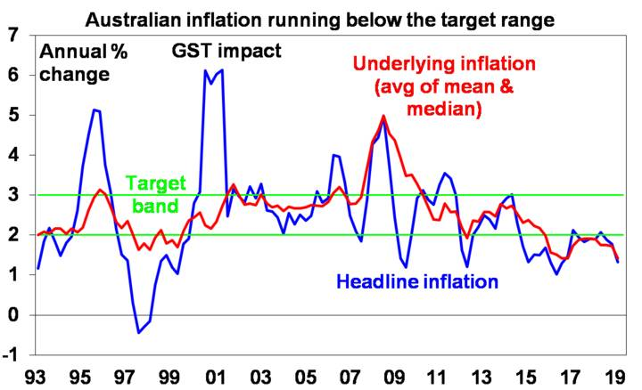 Australian inflation running below the target range
