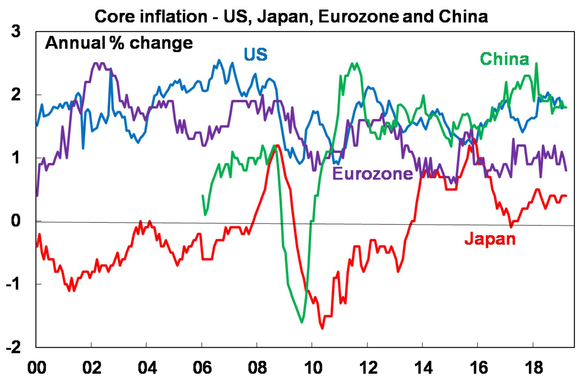 Core inflation - US, Japan, Eurozone and China