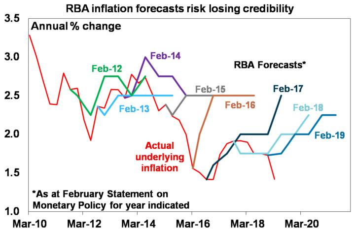 RBA inflation forecasts risk losing credibility