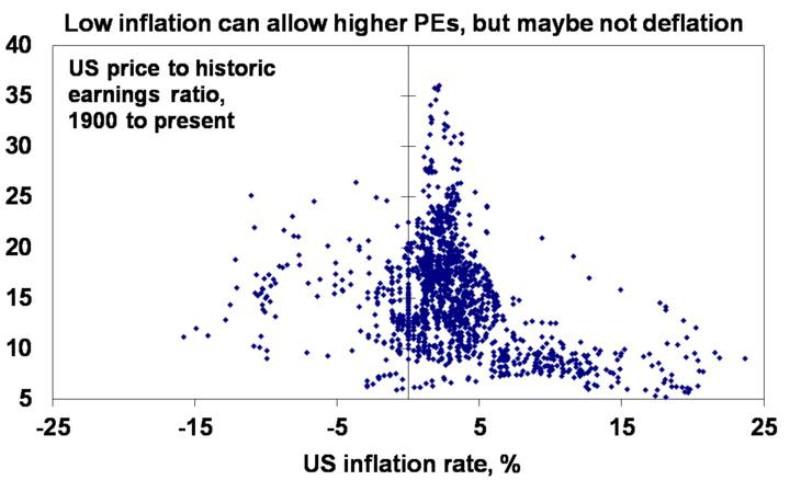 Low inflation can allow higher PEs, but maybe not deflation