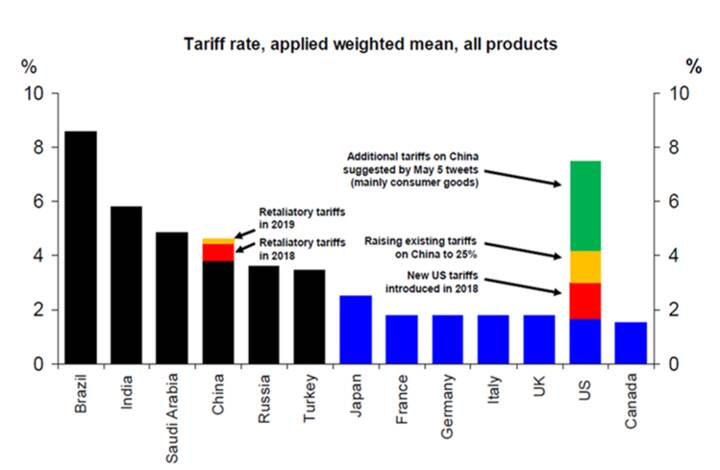 Average weighted tariff rate across all products