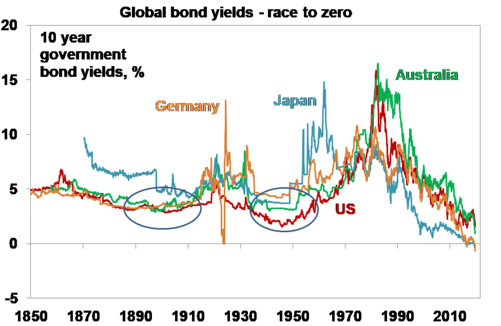 Global bond yields - race to zero graph
