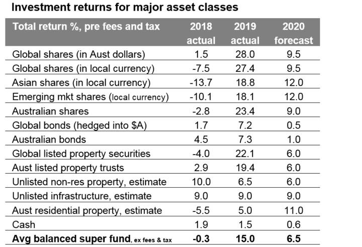 *Yr to date to Nov. Source: Thomson Reuters, Morningstar, REIA, AMP Capital