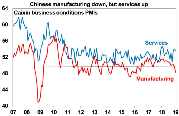 Chinese manufacturing down, but services up