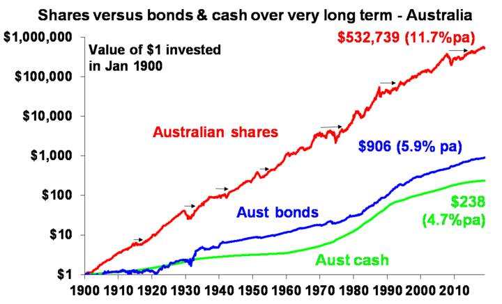 Shares versus bonds & cash over very long term - Australia