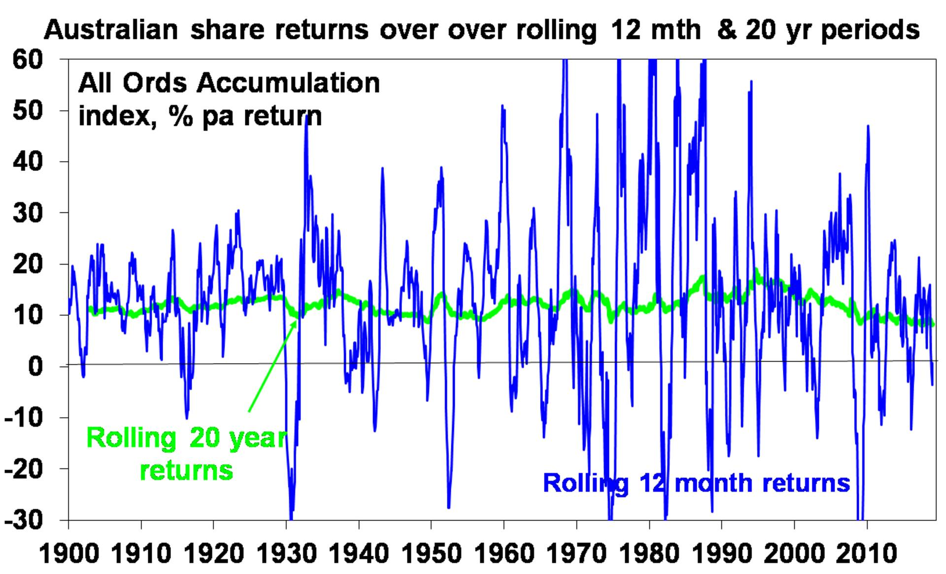 Australian share returns over over rolling 12 mth & 20 yr periods