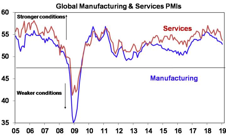 Global Manufacturing & Services PMIs