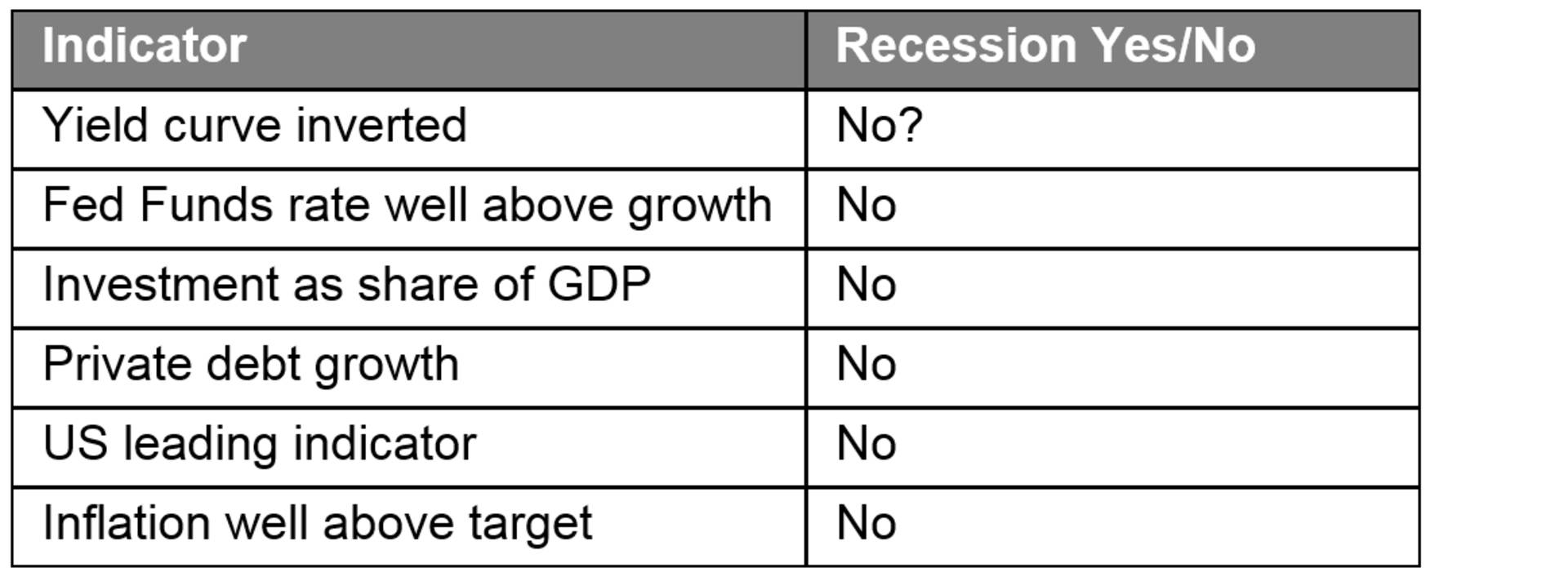 US recession signposts