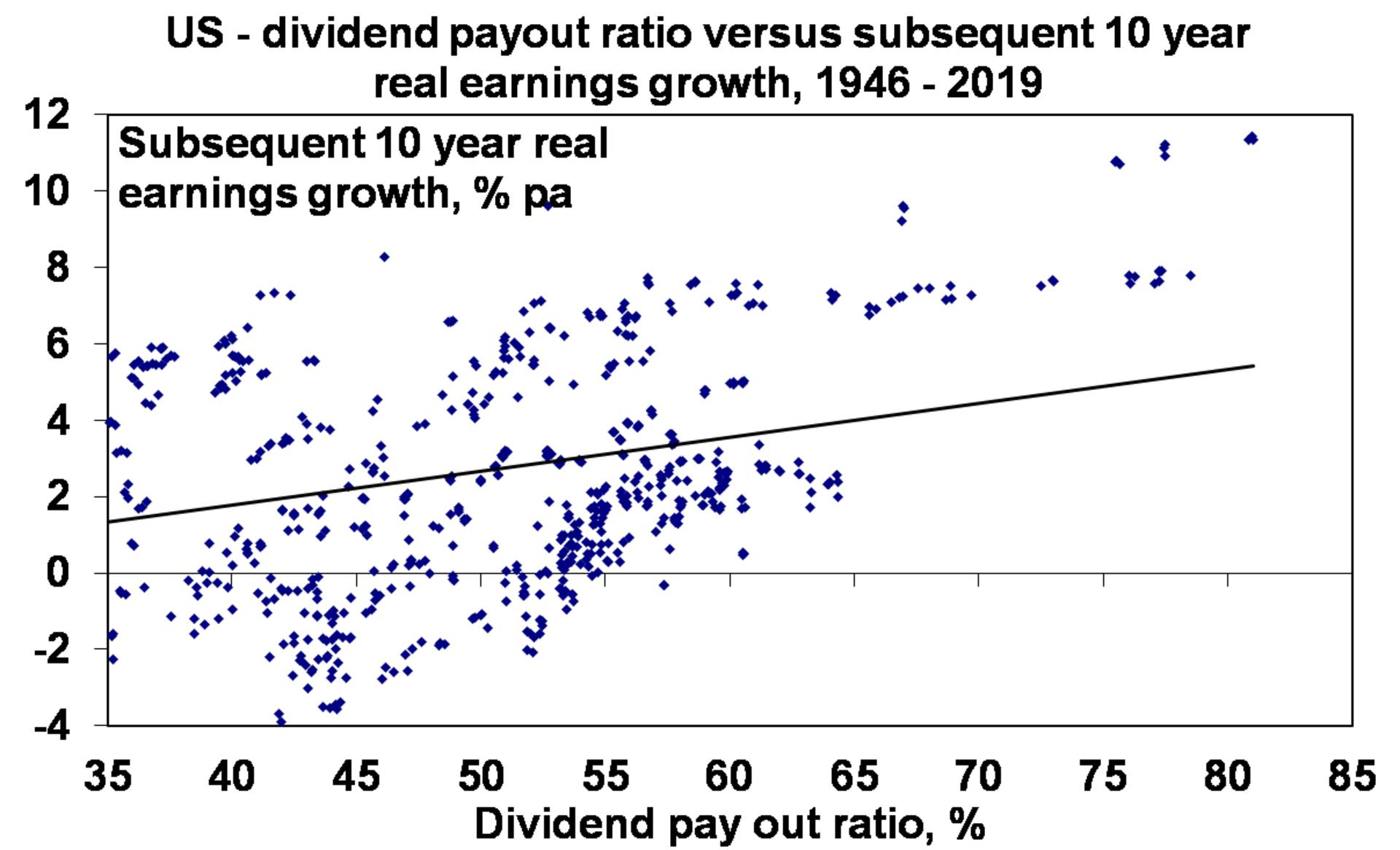 US - dividend payout ratio versus subsequent 10 year real earnings growth, 1946 - 2019