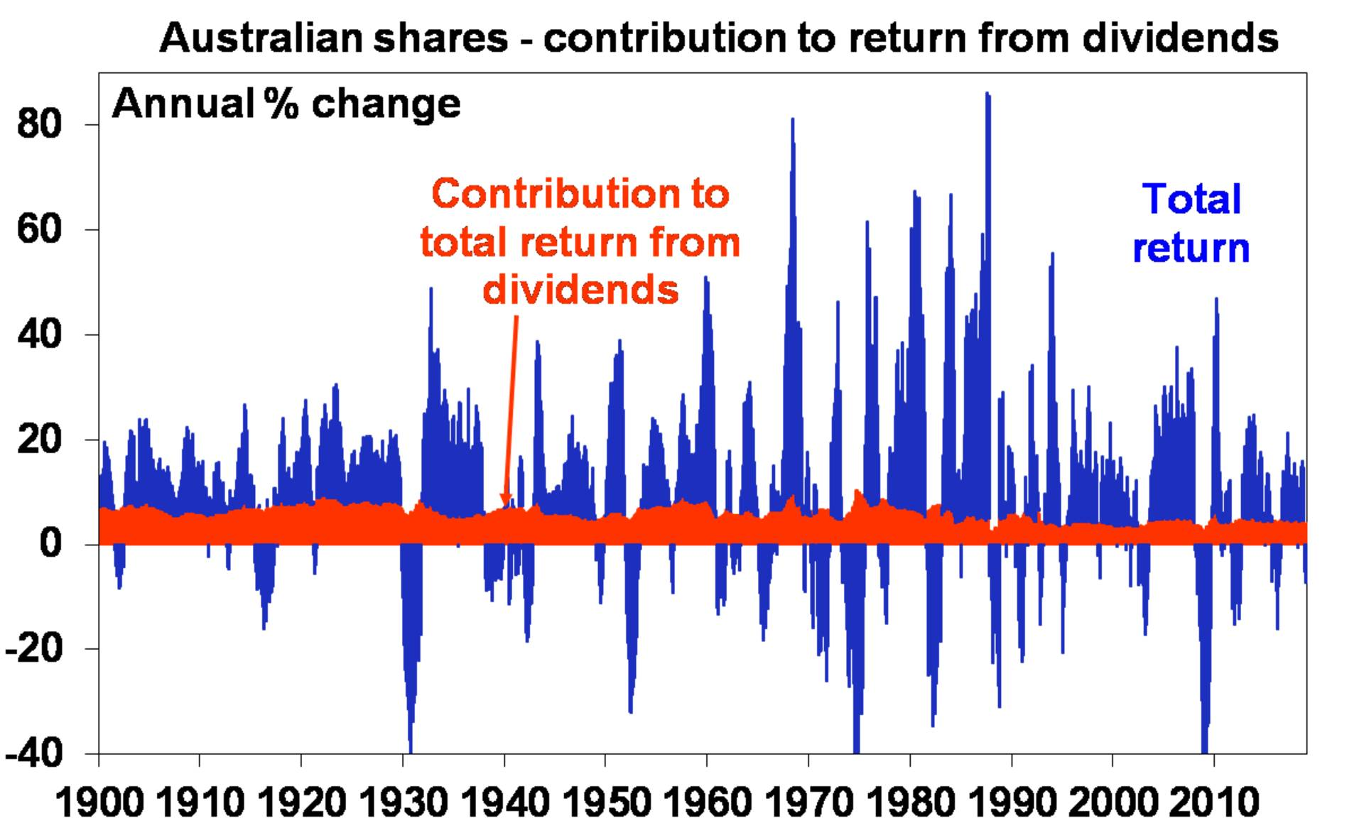 Australian shares - contribution to return from dividends