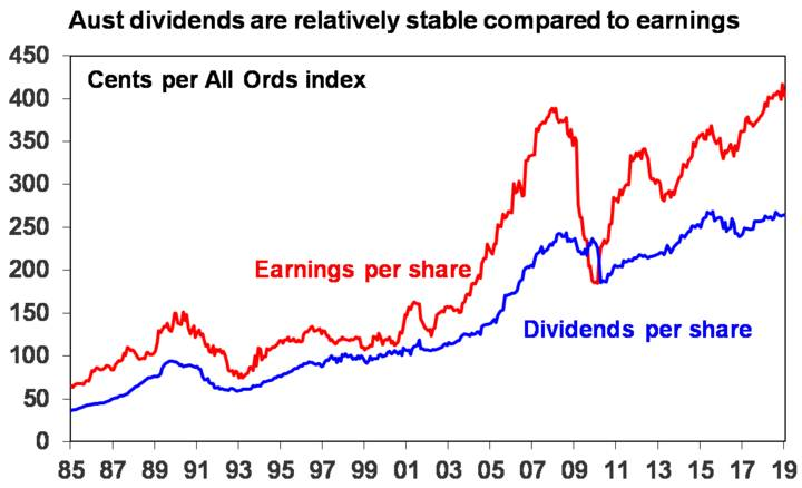 Aust dividends are relatively stable compared to earnings