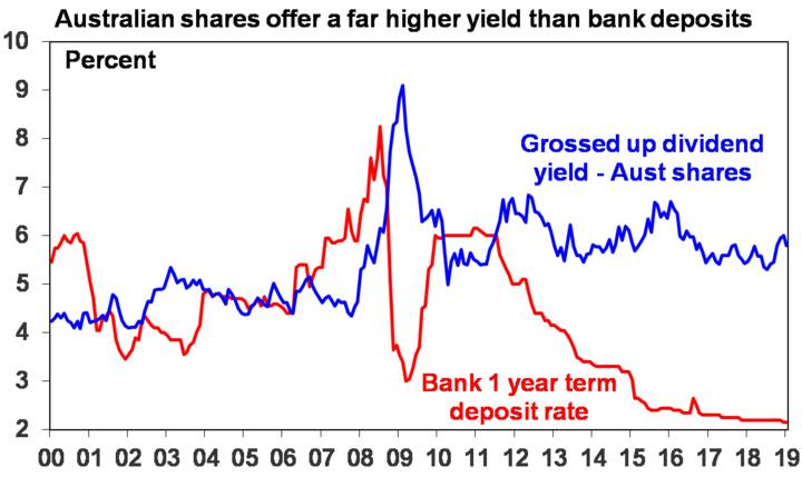Australian shares offer a far higher yield than bank deposits