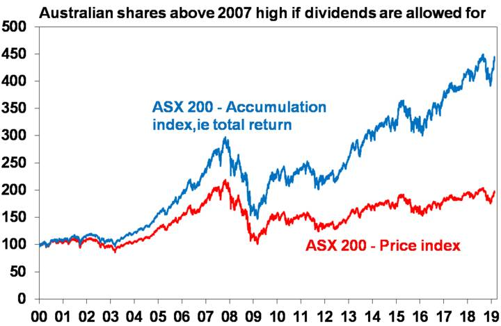 Australian shares above 2007 high if dividends are allowed for