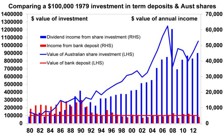 Comparing a $100,000 investment in term deposits & Aust shares