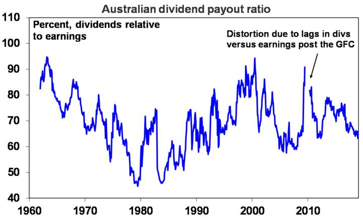 Australian dividend payout ratio