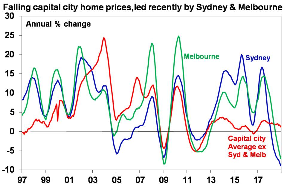 Falling capital city home prices, led recently by Sydney and Melbourne