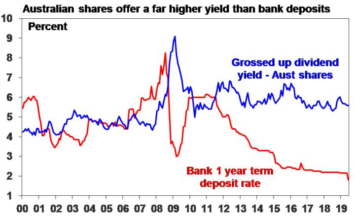 Source: RBA; AMP Capital