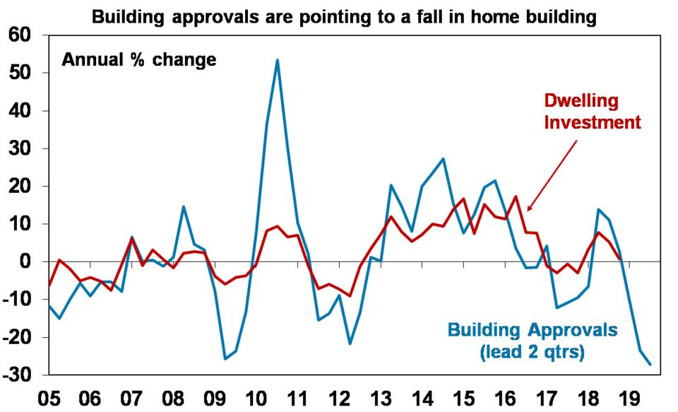 Building approvals are pointing to a fall in home building