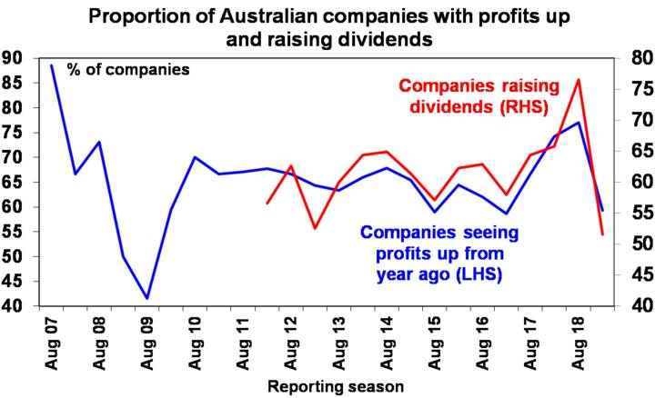 Proportion of Australian companies with profits up and raising dividends