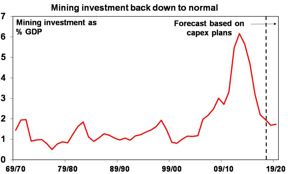 Mining investment back down to normal