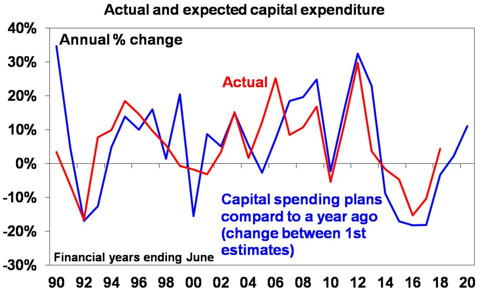 Actual and expected capital expendature