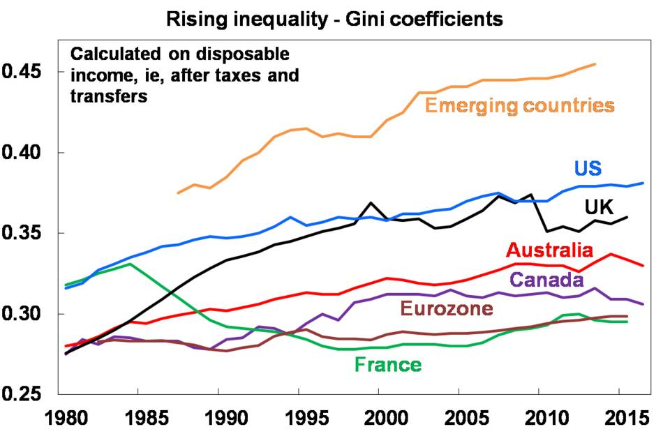 Rising inequality - Gini coefficients