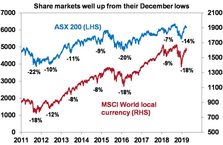 Share markets well up from their December lows
