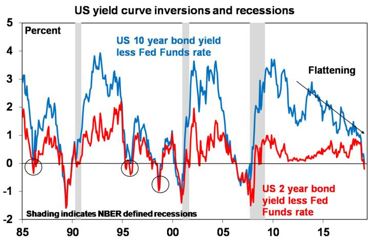 US yield curve inversions and recessions