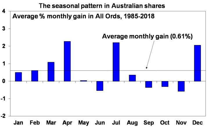 The seasonal pattern in Australian shares