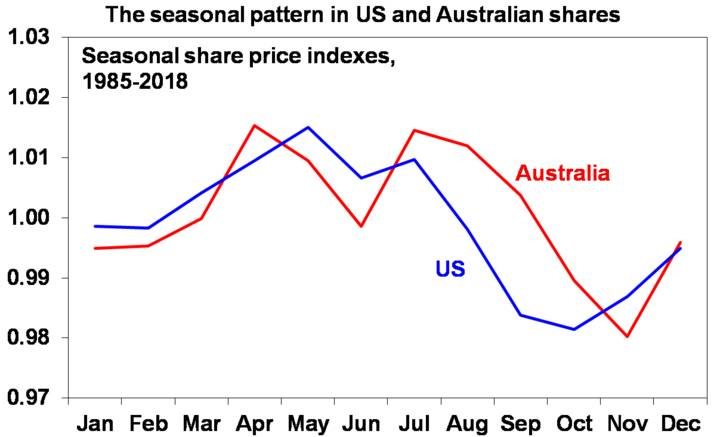 The seasonal pattern in US and Australian shares