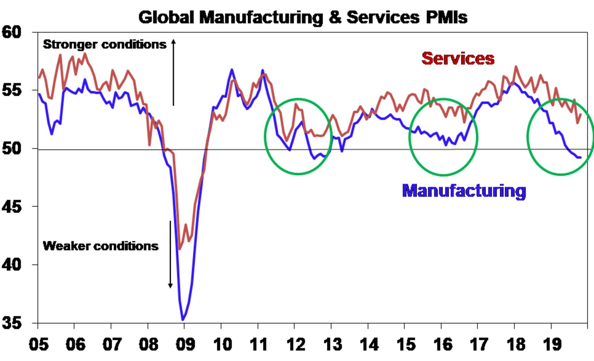 Graph: Global manufacturing and services PMIs