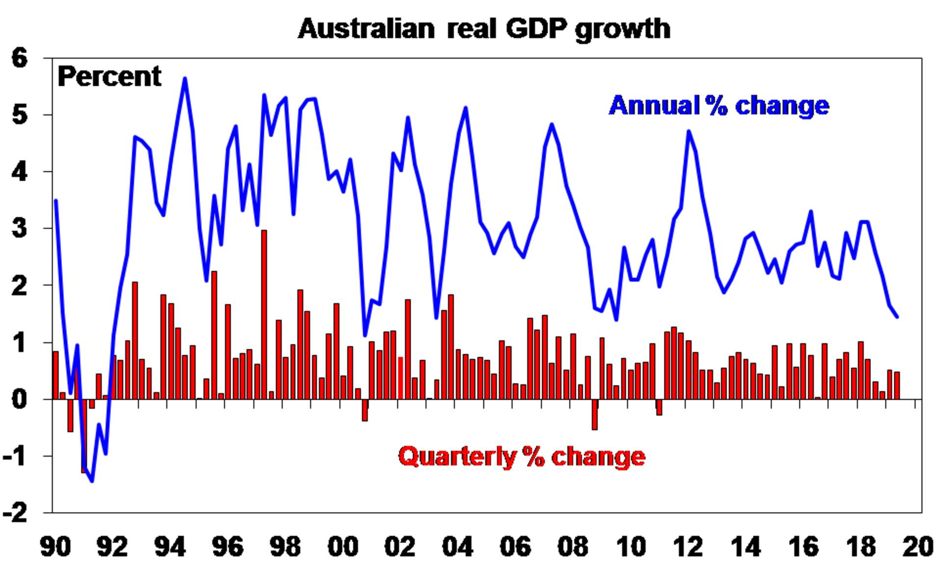 Graph: Australian real GDP growth