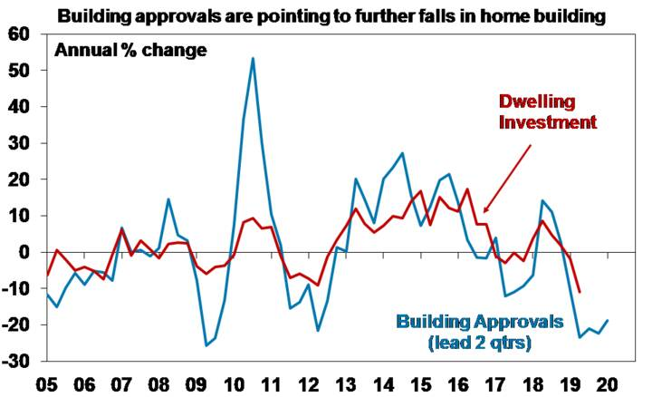 Graph: Building approvals are pointing to further falls in home building