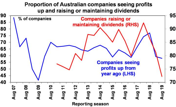 Graph: Proportion of Australian companies seeing profits