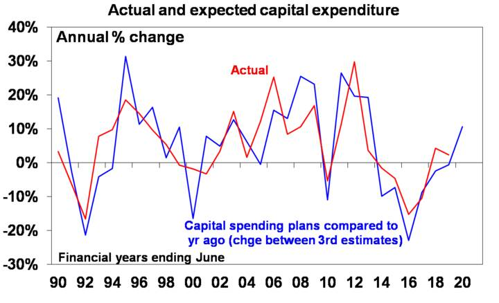 Graph: Actual and expected capital expenditure