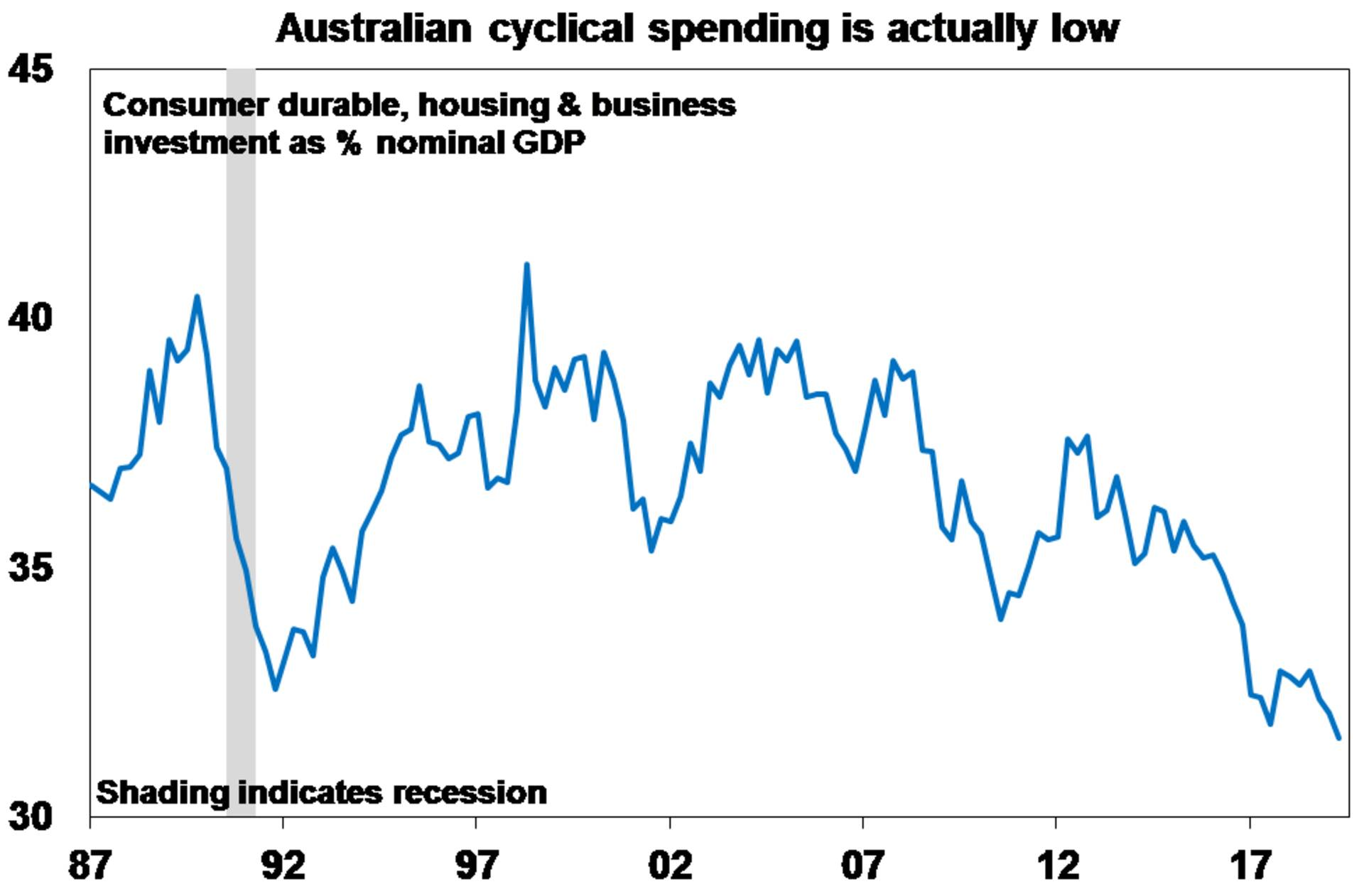Graph: Australian cyclical spending is actually low