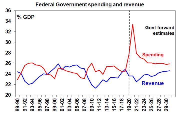 Source: Australian Treasury, AMP Capital