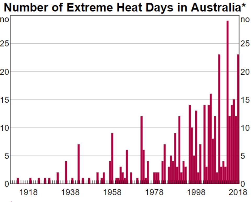 * Number of extreme heat days each year. Source: Bureau Meteorology, RBA