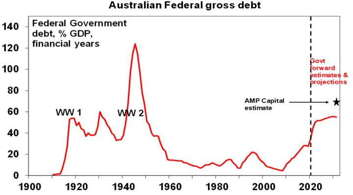 Source: RBA, Australian Treasury, AMP Capital