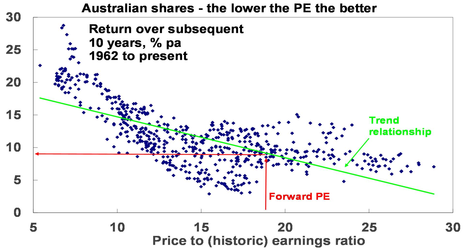 Source: RBA, ASX, AMP Capital