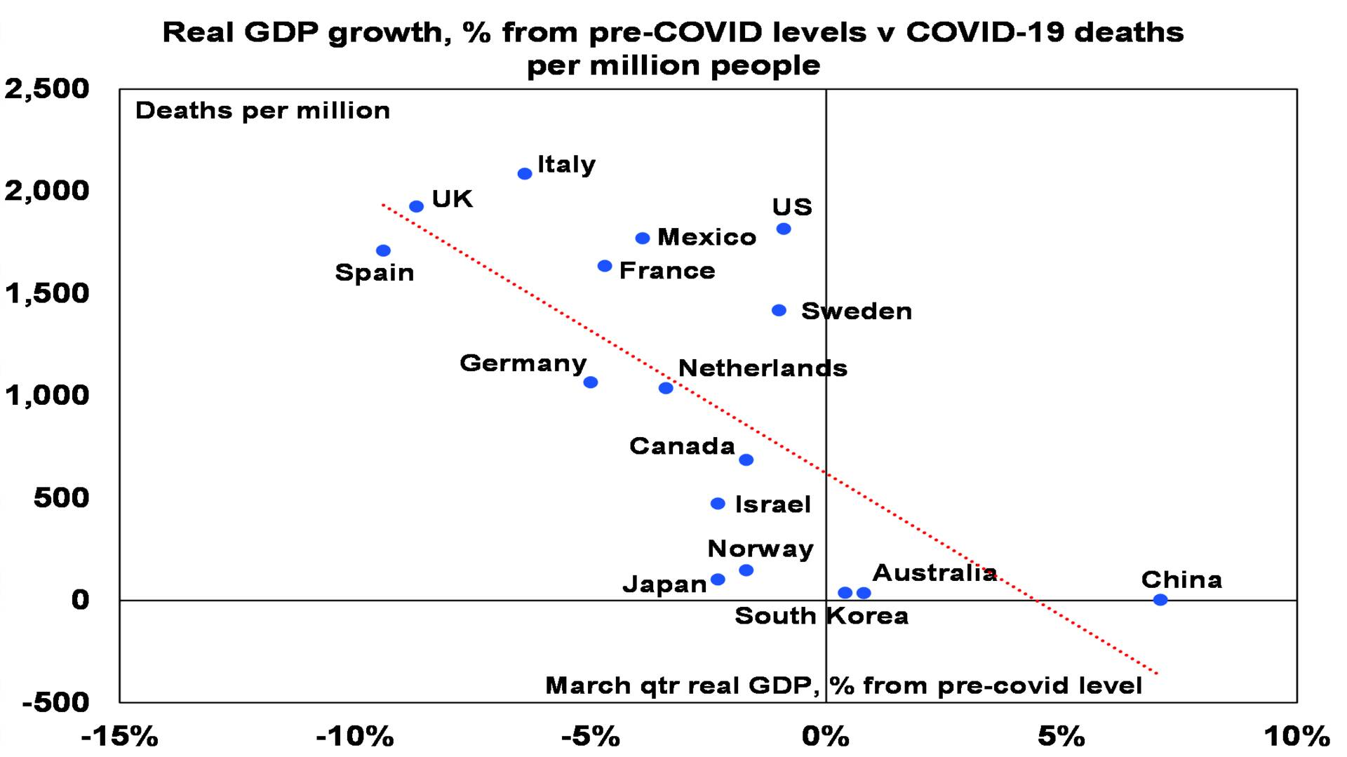 Source: ourworldindata, OECD, ABS, AMP Capital