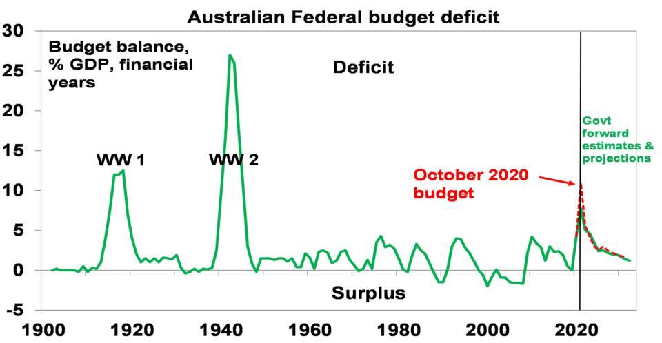 Source: RBA, Australian Treasury, AMP Capital