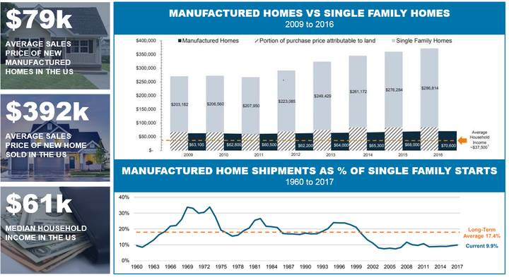 US Manufactured housing