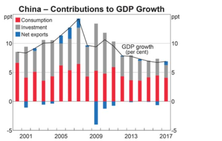 China - contributions to GDP Growth