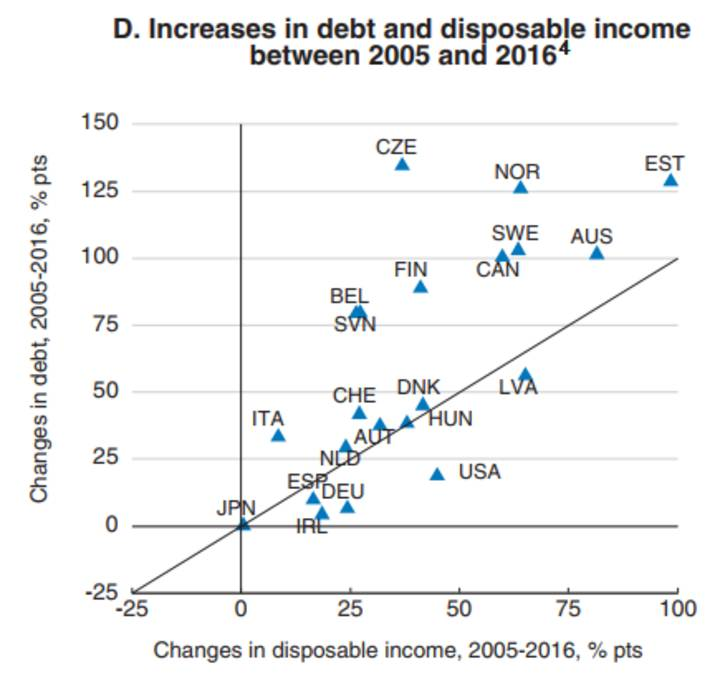 Increases in debt and disposable income between 2005 and 2016