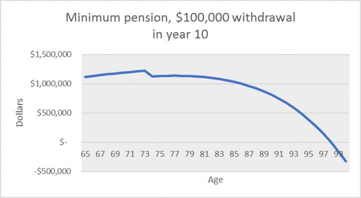 Minimum pension, $100,000 withdrawal  in year 10
