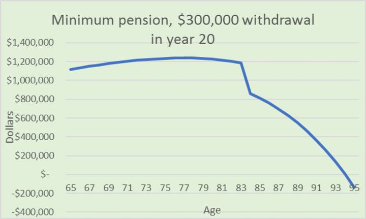 Minimum pension, $300,000 withdrawal  in year 20
