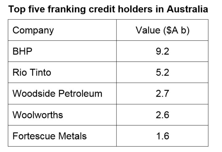 Top five franking credit holders in Australia