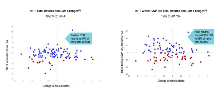 REIT total returns and rate changes/ REIT versus S&P 500 total returns and rate changes
